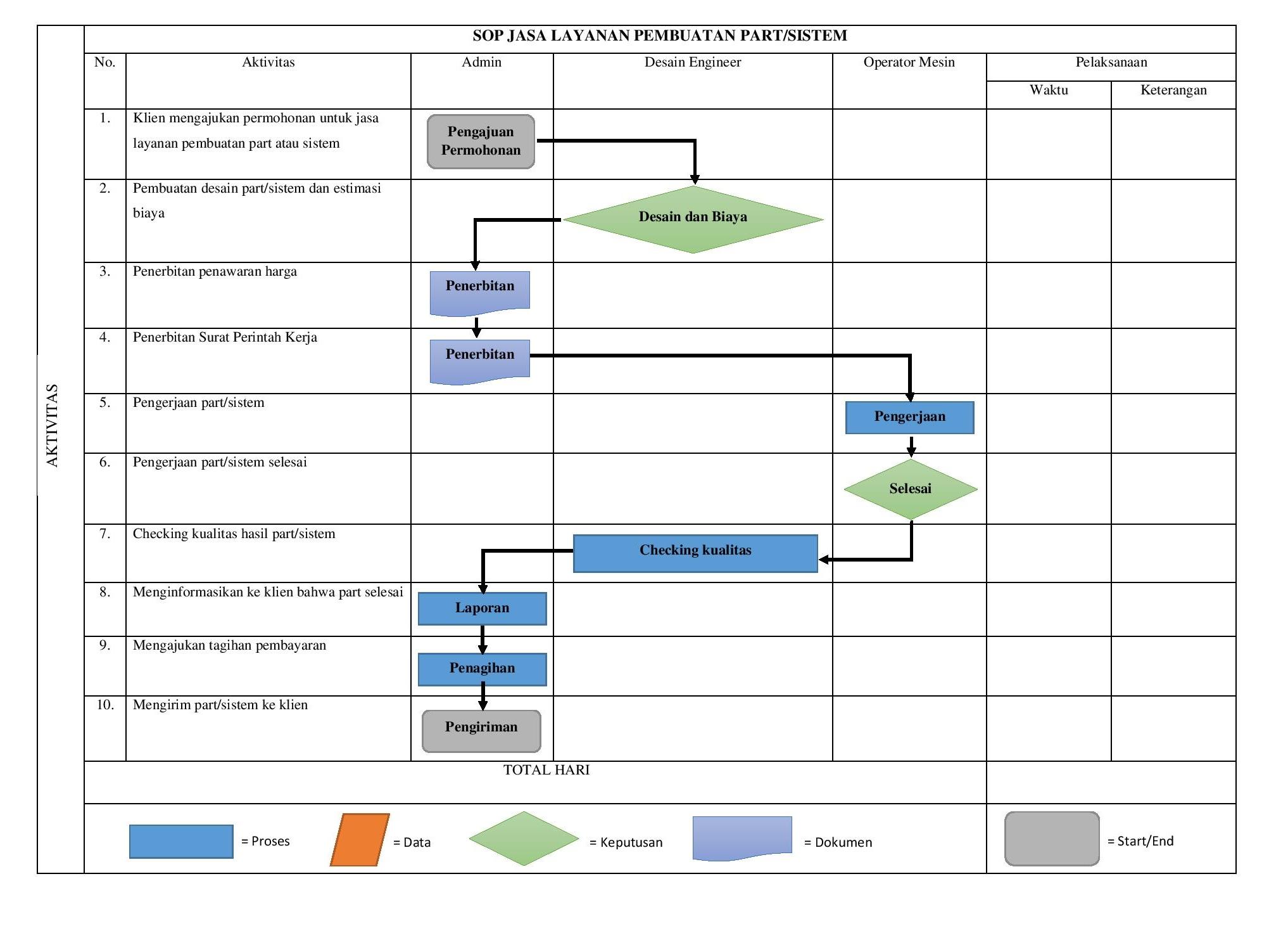 SOP JASA LAYANAN PEMBUATAN Revised-page-001