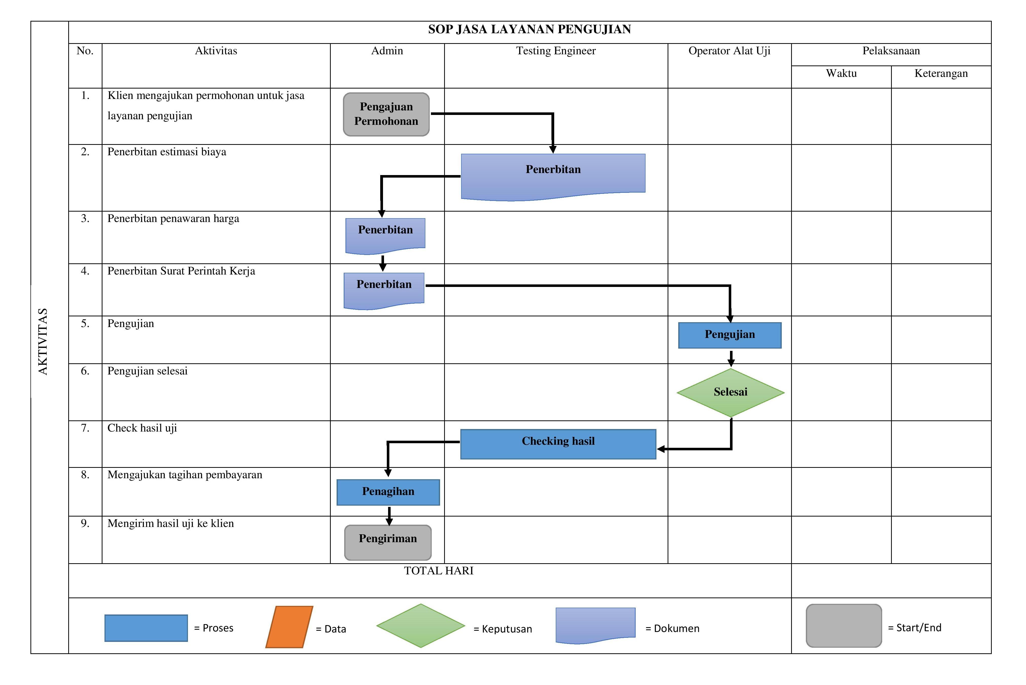 SOP JASA LAYANAN PENGUJIAN Revised-page-001