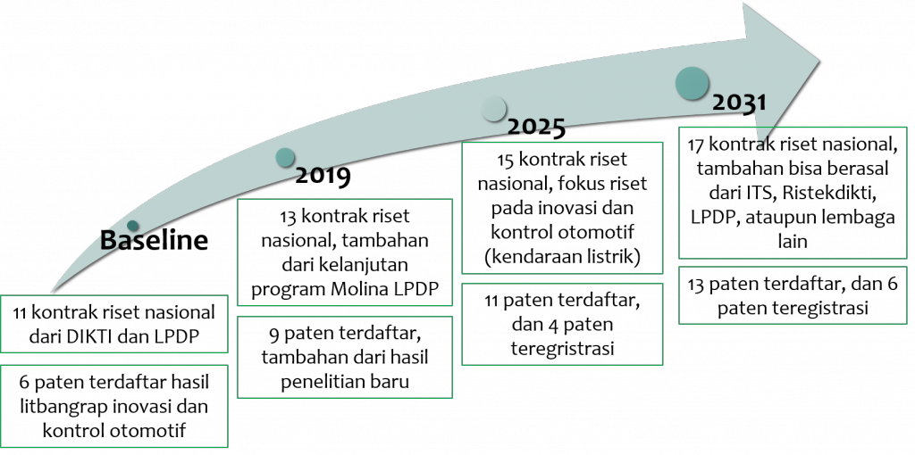 roadmap-lipbangrap iptek